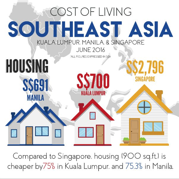 Infographic: Cost of Living in Southeast Asia